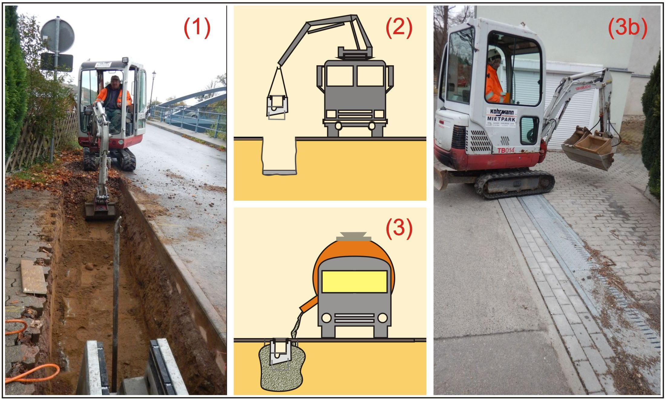 """Einbau des mobilen Hochwasserschutes """"AquaWand"""" in den Boden in drei Arbeitsschritten"""