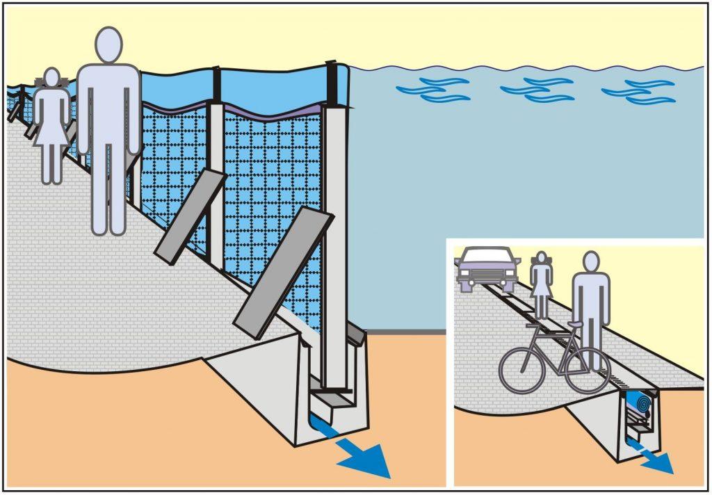 Mobiler Hochwasserschutz, AquaWand - Technikbeschreibung