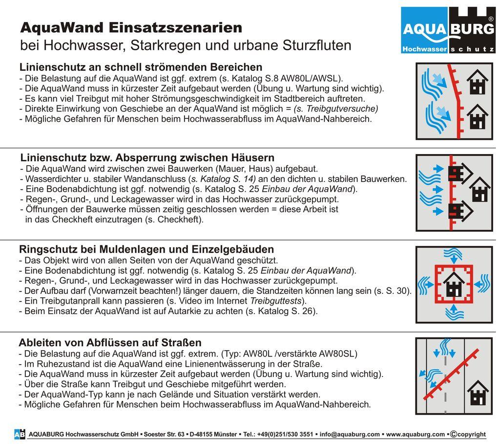 aquaburg-aktuelles-einsatzvarianten-bei-starkregen