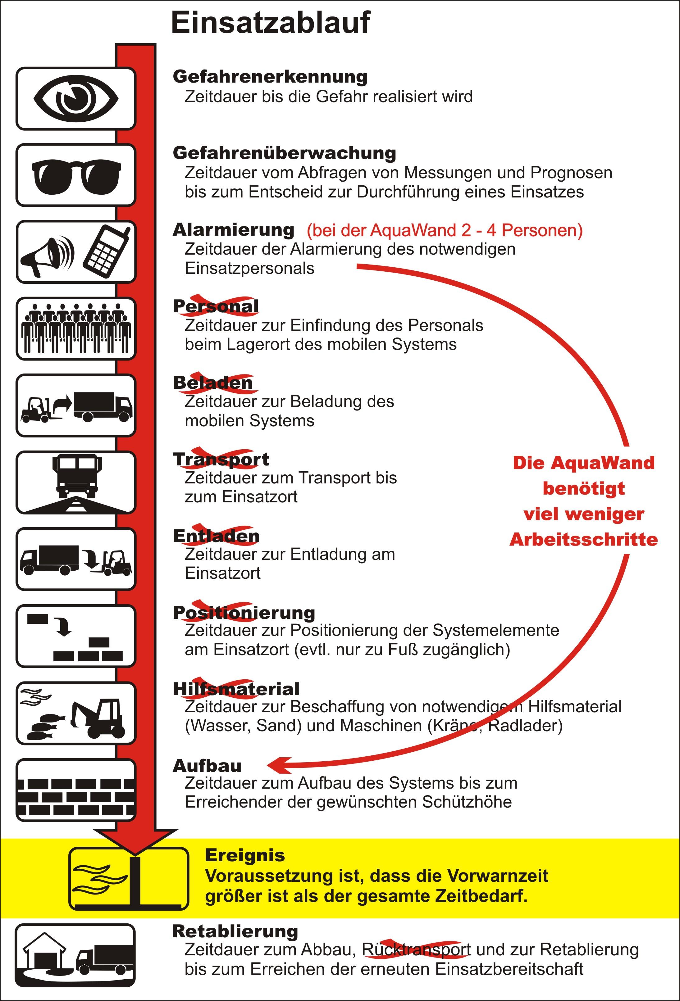 Mobiler Hochwasserschutz Einsatzablaufplan