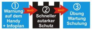 aquaburg-aktuelles-smarter-flutschutz-3-schritte