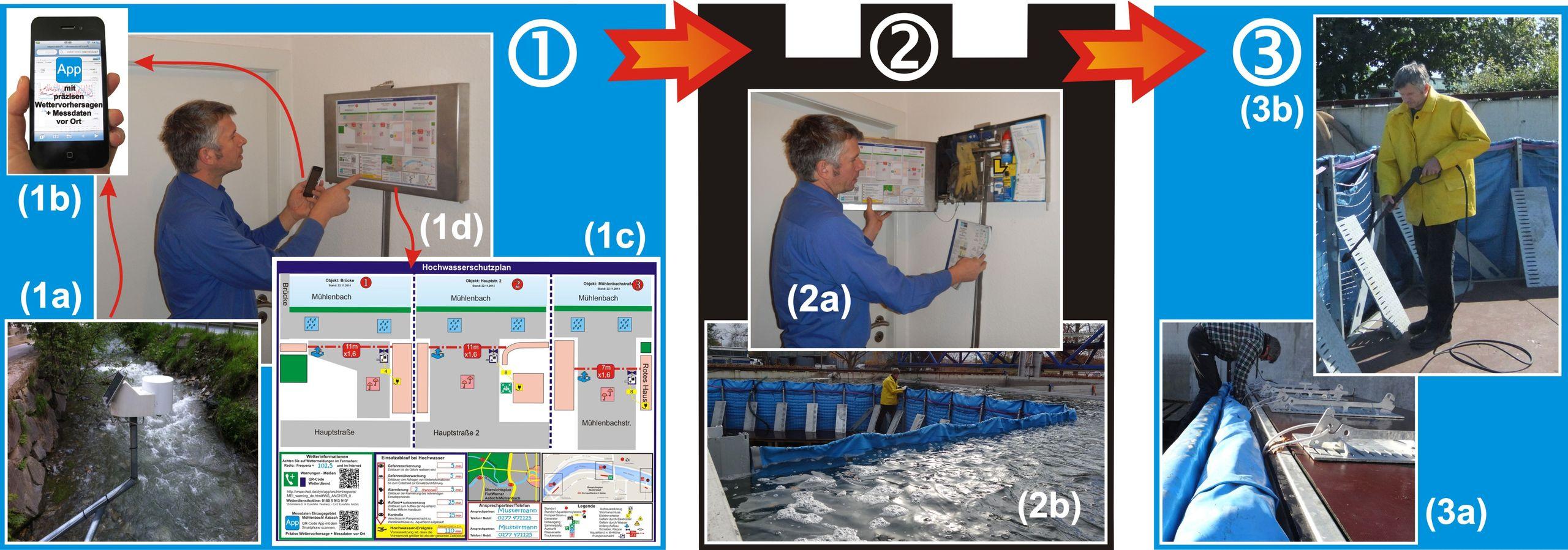 aquaburg-aktuelles-smarter-flutschutz-3-schritte-in-bilder
