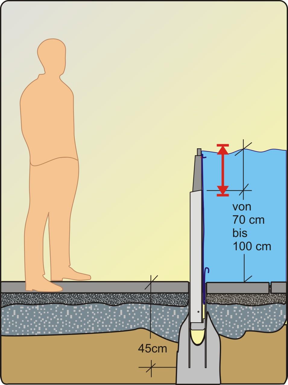 Die AquaWand70-100L Hochwasserschutzbarrieren
