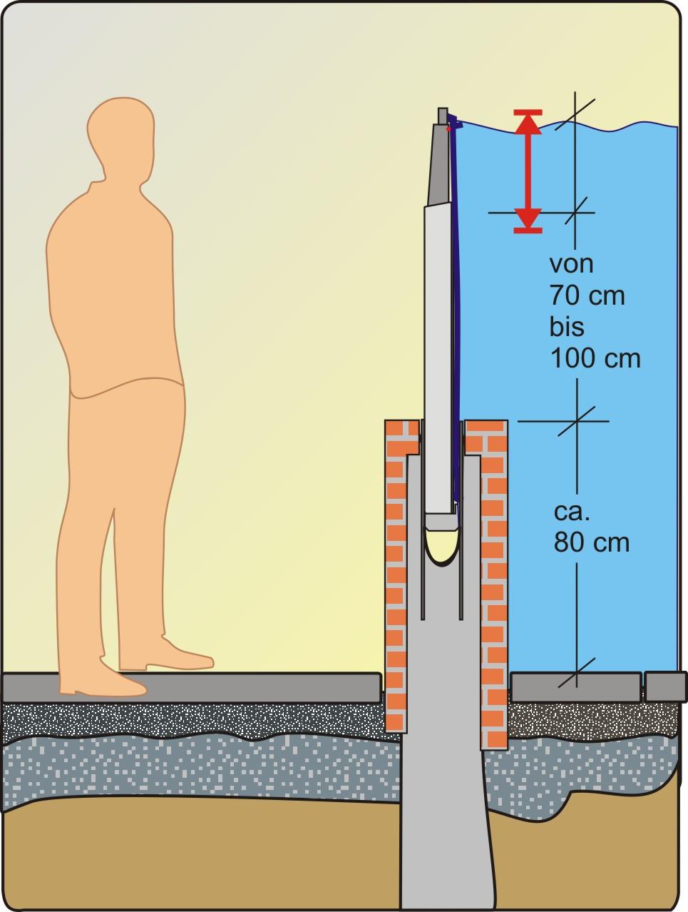 Die Hochwasserschutzbarriere AquaWand70-100L integriert in der Mauer
