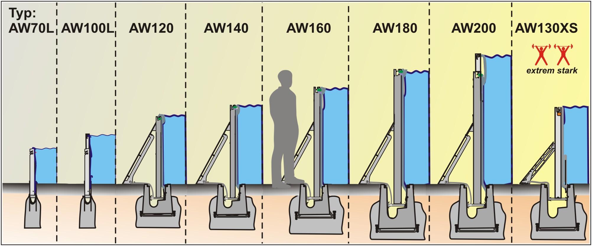 verschiedene Höhen und Typen der AquaWand Hochwasserschutzbarrieren