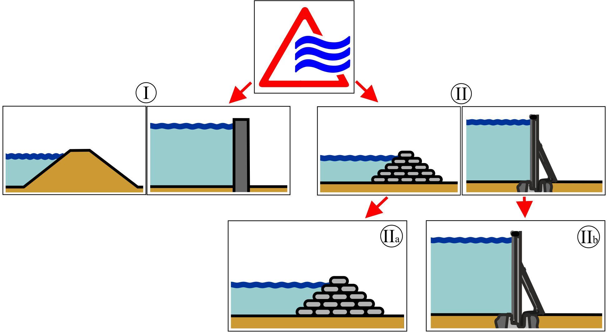 Verschiedene Hochwasserschutzlösungen in einer kleinen Übersicht