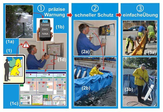 Drei Schritte zum Schutz vor Sturzfluten und Hochwasser im Detail
