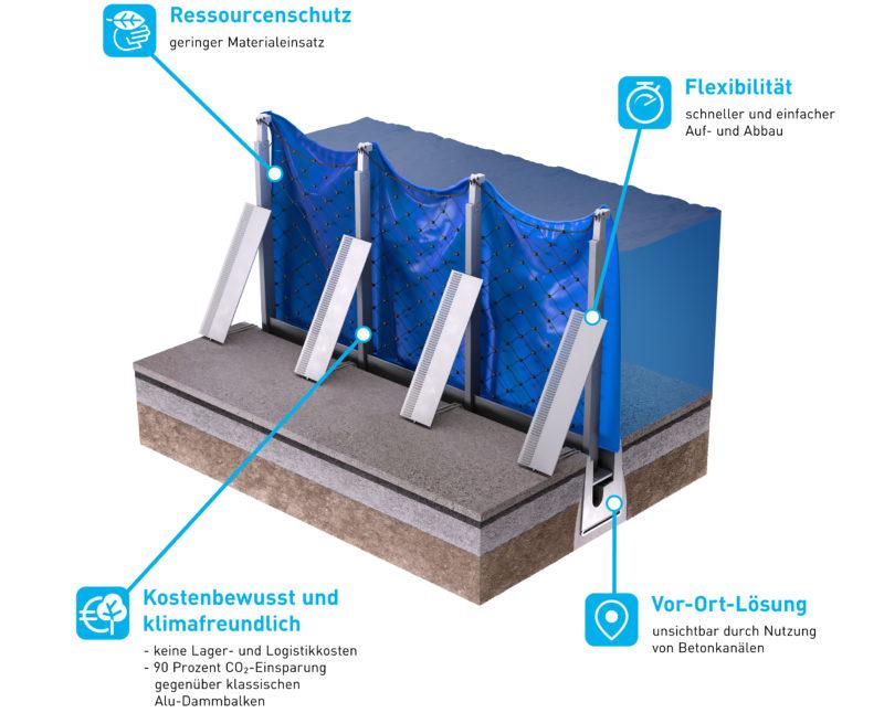 """Der mobile Hochwasserschutz """"AquaWand"""""""