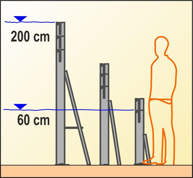 Bild der verschiedenen AquaVerschluss-Typen und Höhen