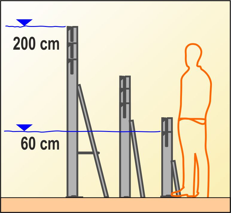 Picture of the different AquaVerschluss types and heights