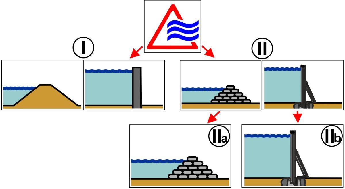 Übersichtsdarstellung von mobilen Hochwasserschutzsystemen