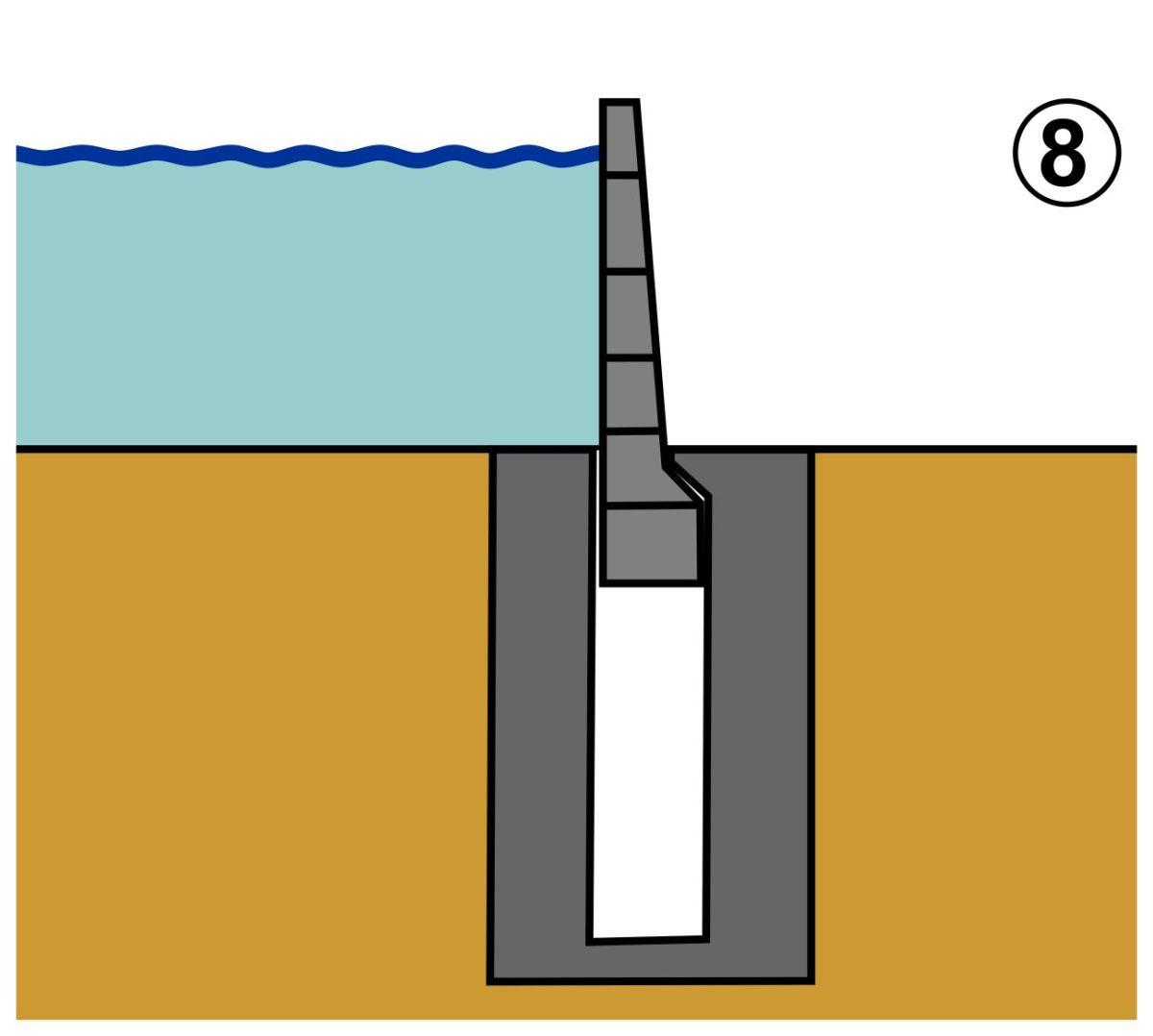Mobiler Hochwasserschutz aufschwimmbare Systeme