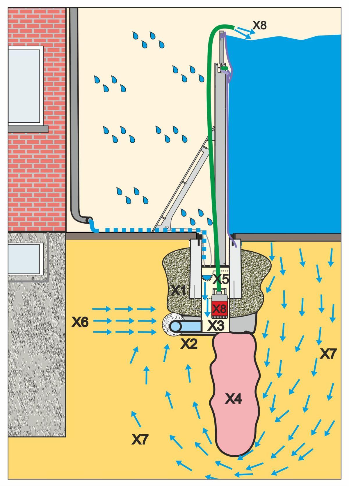 Übersicht der Installation der AquaWand in den Boden